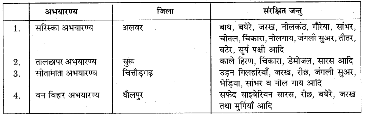RBSE Solutions for Class 7 Science Chapter 16 वन एवं वन्य जीव 4