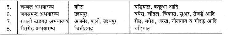 RBSE Solutions for Class 7 Science Chapter 16 वन एवं वन्य जीव 5