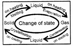 RBSE Solutions for Class 7 Science Chapter 4 Physical and Chemical Changes of Substances 3