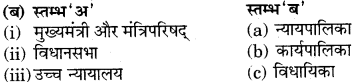 RBSE Solutions for Class 7 Social ScienceChapter 12 राज्य सरकार 2