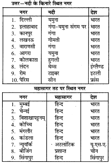 RBSE Solutions for Class 7 Social ScienceChapter 3 जल 2