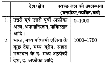 RBSE Solutions for Class 7 Social ScienceChapter 3 जल 5