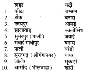 RBSE Solutions for Class 7 Social ScienceChapter 3 जल 8