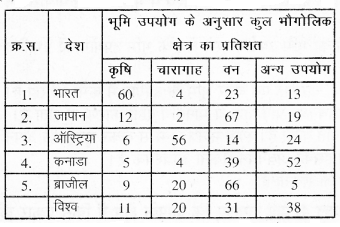 RBSE Solutions for Class 7 Social ScienceChapter 4 भूमि 2