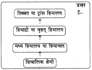 RBSE Solutions for Class 8 Social Science Chapter 1 हमारा भारत 1