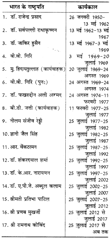 RBSE Solutions for Class 8 Social Science Chapter 14 संघीय सरकार 1