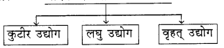 RBSE Solutions for Class 8 Social Science Chapter 6 औद्योगिक परिदृश्य 1