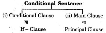 RBSE Class 7 English Grammar Clause 1