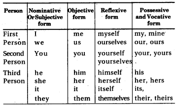 RBSE Class 7 English Grammar Indirect Speech 1