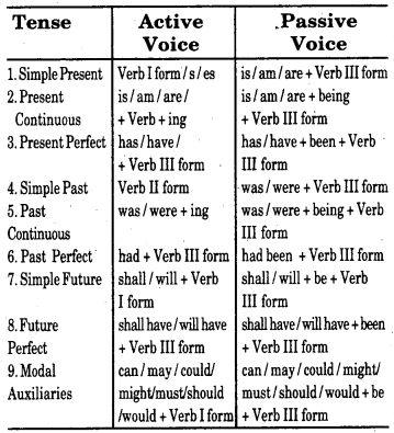 RBSE Class 7 English Grammar Passive Voice 1