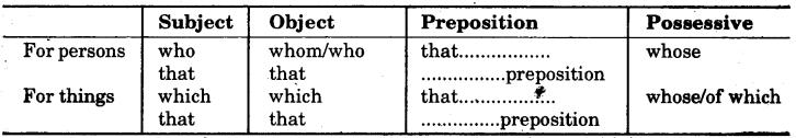 RBSE Class 7 English Grammar The Prepositions 1