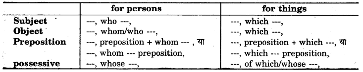 RBSE Class 7 English Grammar The Prepositions 2