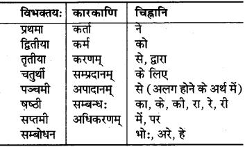 RBSE Class 6 Sanskrit परिशिष्टम् 1