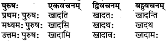 RBSE Class 6 Sanskrit परिशिष्टम् 32