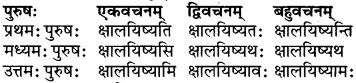 RBSE Class 6 Sanskrit परिशिष्टम् 58