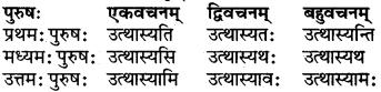 RBSE Class 6 Sanskrit परिशिष्टम् 63