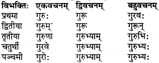 RBSE Class 6 Sanskrit परिशिष्टम् 9
