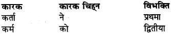 RBSE Class 6 Sanskrit व्याकरण अनुवाद-प्रकरणम् 1