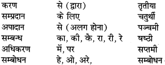 RBSE Class 6 Sanskrit व्याकरण अनुवाद-प्रकरणम् 2