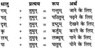 RBSE Class 6 Sanskrit व्याकरण प्रत्यय प्रकरणम् 2