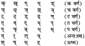 RBSE Class 6 Sanskrit व्याकरण वर्ण-विचार 1