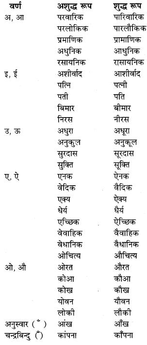 RBSE Class 9 Hindi व्याकरण शब्द-शुद्धि 1