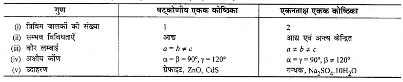 RBSE Solutions for Class 12 Chemistry Chapter 1 ठोस अवस्था image 14