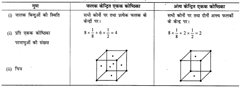RBSE Solutions for Class 12 Chemistry Chapter 1 ठोस अवस्था image 15