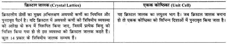 RBSE Solutions for Class 12 Chemistry Chapter 1 ठोस अवस्था image 18
