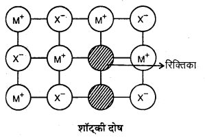 RBSE Solutions for Class 12 Chemistry Chapter 1 ठोस अवस्था image 23