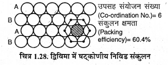 RBSE Solutions for Class 12 Chemistry Chapter 1 ठोस अवस्था image 45