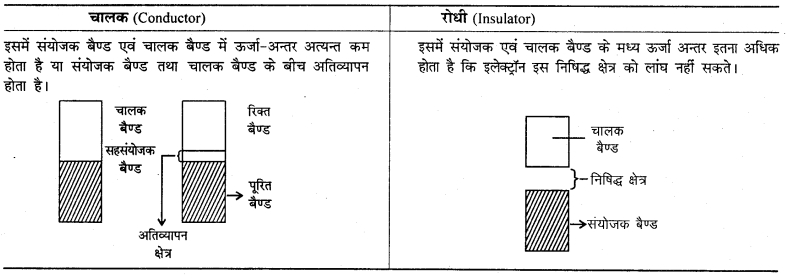 RBSE Solutions for Class 12 Chemistry Chapter 1 ठोस अवस्था image 4