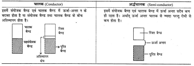 RBSE Solutions for Class 12 Chemistry Chapter 1 ठोस अवस्था image 5