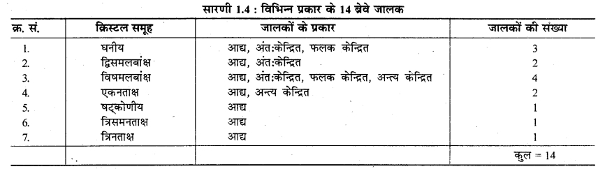 RBSE Solutions for Class 12 Chemistry Chapter 1 ठोस अवस्था image 47