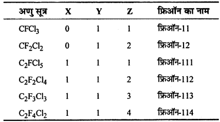 RBSE Solutions for Class 12 Chemistry Chapter 10 हैलोजेन व्युत्पन्न image 70