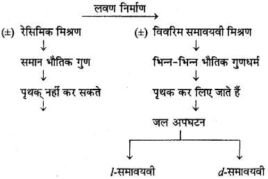 RBSE Solutions for Class 12 Chemistry Chapter 16 त्रिविम रसायन image 20