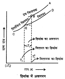 RBSE Solutions for Class 12 Chemistry Chapter 2 विलयन image 25