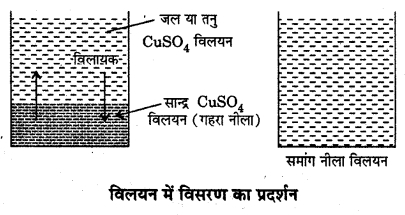 RBSE Solutions for Class 12 Chemistry Chapter 2 विलयन image 5