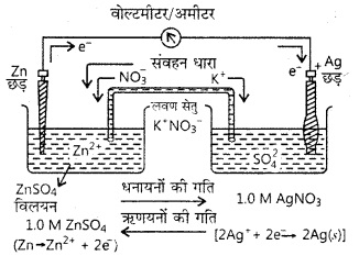 RBSE Solutions for Class 12 Chemistry Chapter 3 वैद्युत रसायन image 20