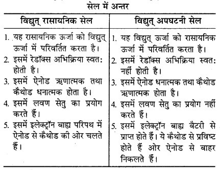 RBSE Solutions for Class 12 Chemistry Chapter 3 वैद्युत रसायन image 46