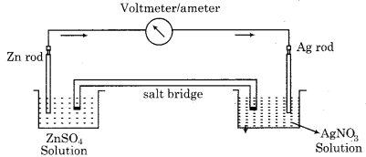 RBSE Solutions for Class 12 Chemistry Chapter 3 Electrochemistry image 8