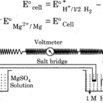 RBSE Solutions for Class 12 Chemistry Chapter 3 Electrochemistry