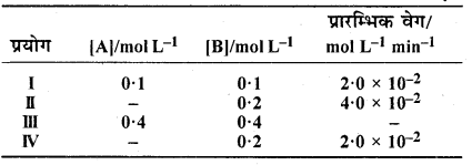 RBSE Solutions for Class 12 Chemistry Chapter 4 रासायनिक बलगतिकी image 28
