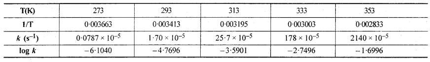 RBSE Solutions for Class 12 Chemistry Chapter 4 रासायनिक बलगतिकी image 43