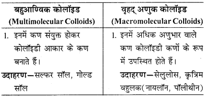 RBSE Solutions for Class 12 Chemistry Chapter 5 पृष्ठ रसायन image 4