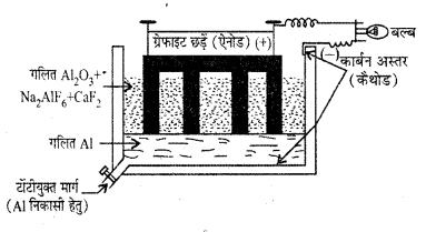 RBSE Solutions for Class 12 Chemistry Chapter 6 तत्वों के निष्कर्षण के सिद्धान्त एवं प्रक्रम image 3