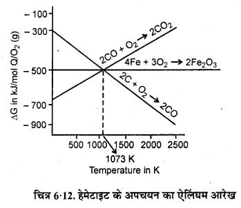 RBSE Solutions for Class 12 Chemistry Chapter 6 तत्वों के निष्कर्षण के सिद्धान्त एवं प्रक्रम image 5
