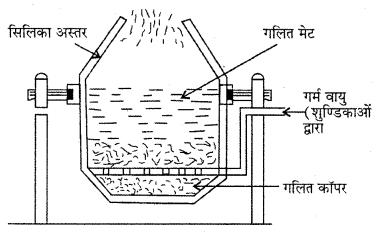 RBSE Solutions for Class 12 Chemistry Chapter 6 तत्वों के निष्कर्षण के सिद्धान्त एवं प्रक्रम image 10
