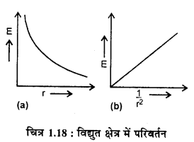 RBSE Solutions for Class 12 Physics Chapter 1 विद्युत क्षेत्र 49