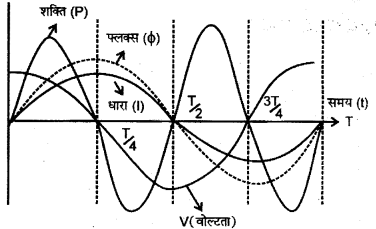 RBSE Solutions for Class 12 Physics Chapter 10 प्रत्यावर्ती धारा very short Q 16